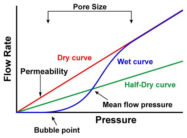 Flow Rate is one of the tests capable of being run by the Fuel Cell Porometer
