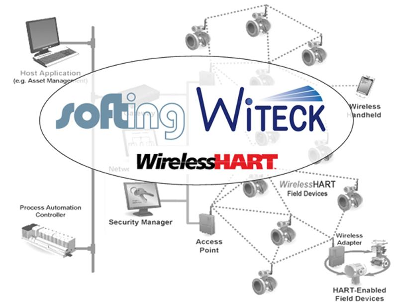Softing declares development of WiTECK-Stack completed