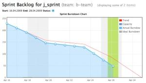 Burndown Chart in Agilo for Scrum