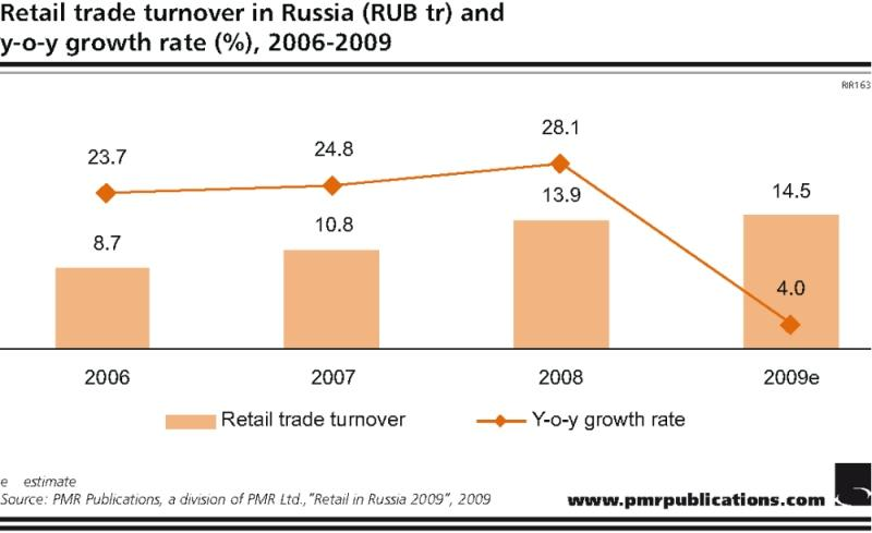 Retail trade turnover in Russia