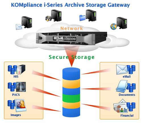 KOM designs faster, safer storage for 1/2 the cost of other popular solutions