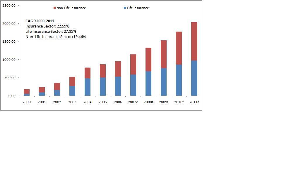 Vietnam Insurance Market