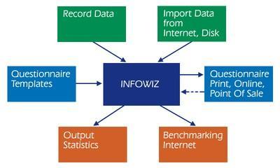 Survey Software InfoWiz