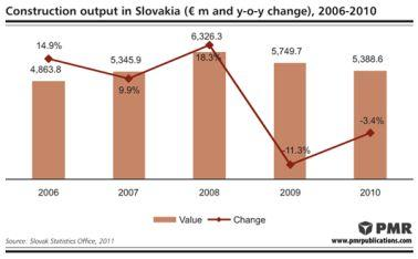 PMR: Construction output in Slovakia