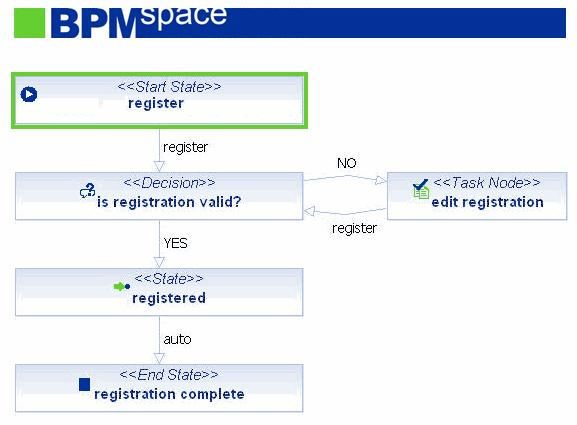 BPMspace - small example process -