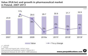 Value and growth in pharmaceutical market in Poland