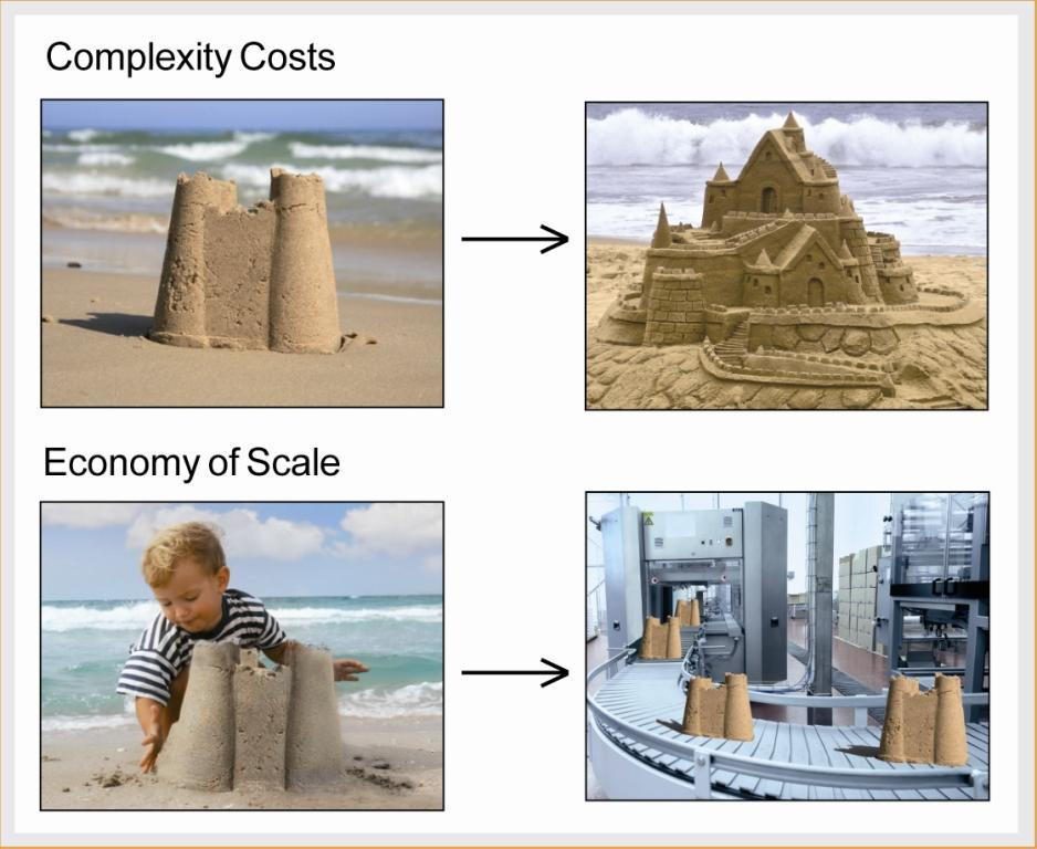 Complexity Costs and Economy of Scale do not only have impact on building sand castles, but first of all on design and optimization of supply chain networks. With a new approach of Axxom companies are now able to consider these decisive factors.