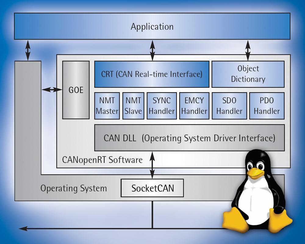 CANopen Stack supports SocketCAN drivers for Linux