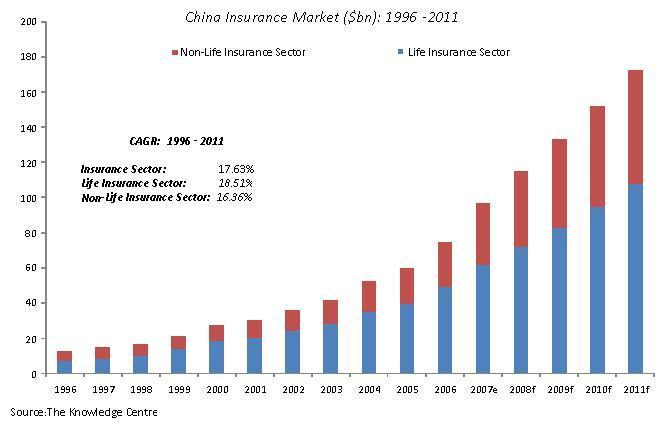 China Insurance Market ($ bn): 1996-2011