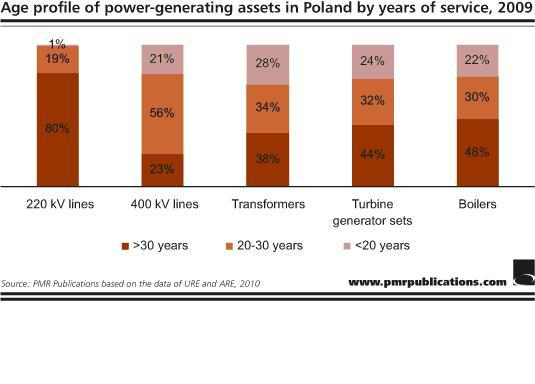 Age profile of power generating assets in Poland by years of service, 2009