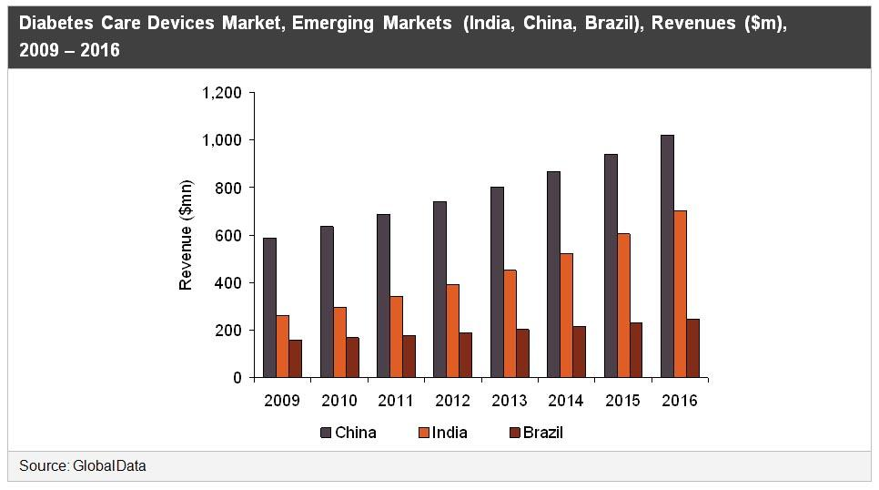 Diabetes Care Devices, Market Emerging Markets (India, China, Brazil), Revenues, 2009 ? 2016