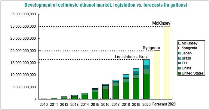 Cellulosic Ethanol Production in 2020