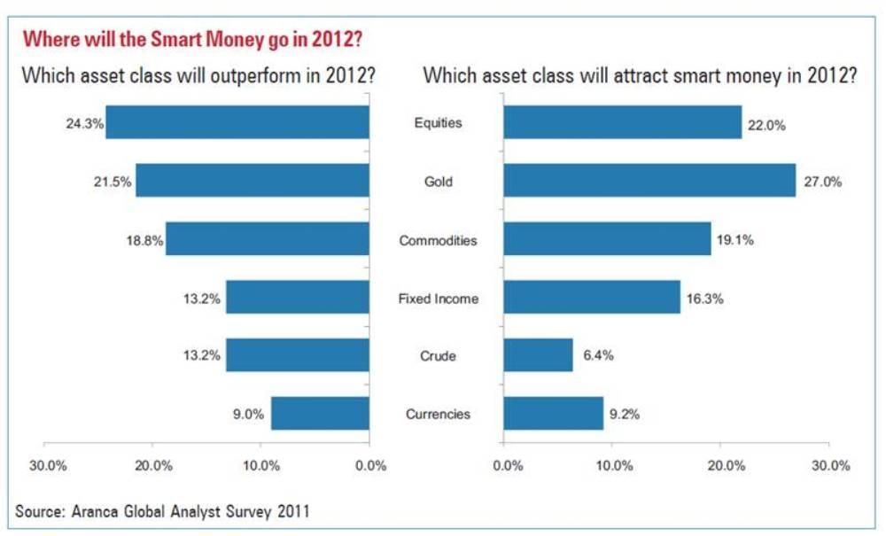 Aranca Global Analyst Survey 2011 - Will 2012 Redefine 'Investable Markets'?