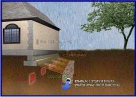 How Electro Osmosis System works for waterproofing
