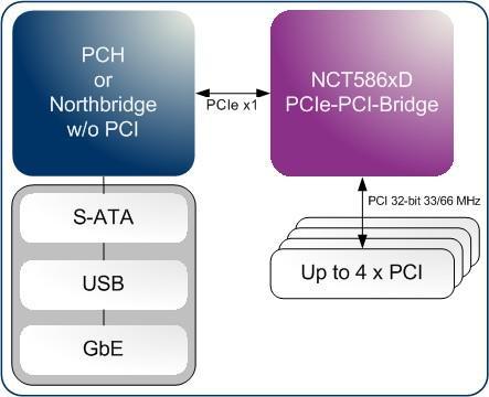 PCIe-to-PCI Bridge Family