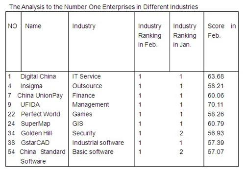 GstarCAD's Competitiveness Ranks the First in the Industrial