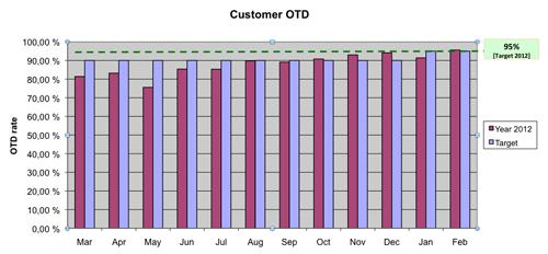 Target achieved: in February Hirschmann MCS made 95.6% of deliveries by the dates that customers had specified.