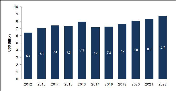 The Global Soldier Modernization Market 2012–2022