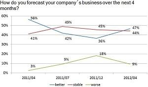Expected business development in the next 4 months