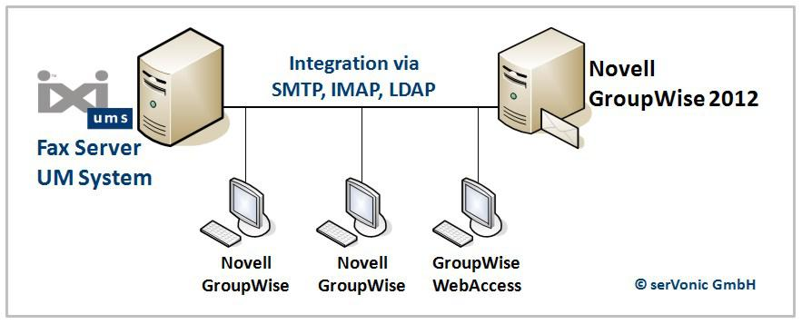 serVonic's IXI-UMS fax- and unified messaging-server can be integrated into Novell GroupWise 2012 seamlessly.