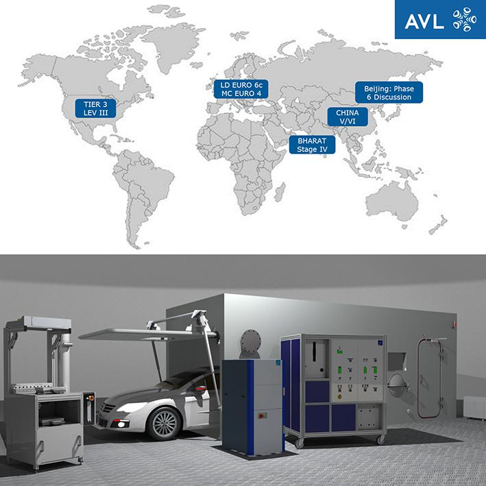Picture: Current drivers of the EVAP solutions and High-quality AVL EVAP line