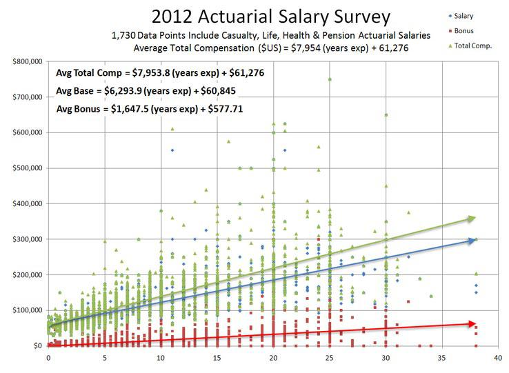 One of Many DW Simpson Actuarial Salary Graphs
