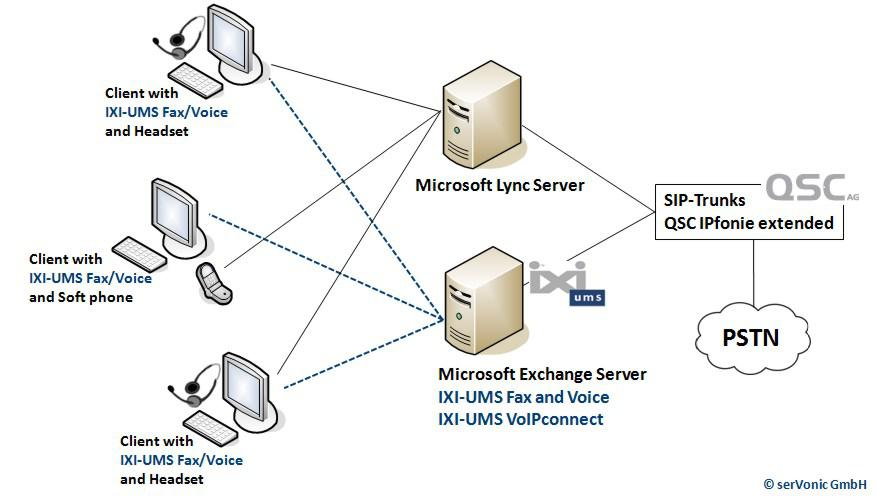 serVonic's IXI-UMS and Microsoft's Lync Server can be connected to the PSTN directly via QSC SIP-trunks