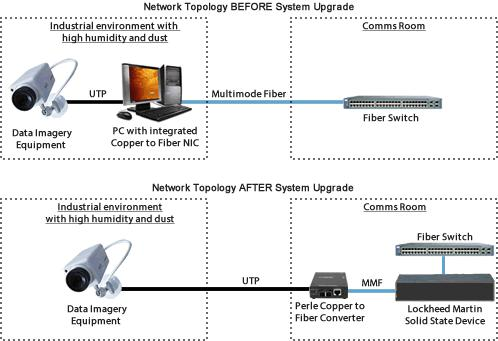 Lockheed Martin integrate Perle Fiber Media Converters