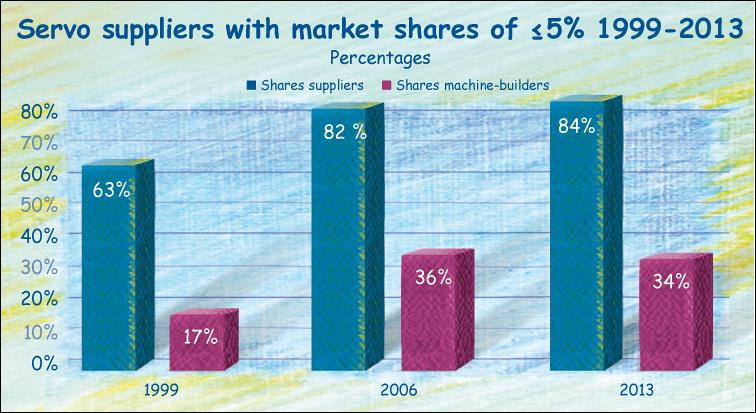 Market shares of servo suppliers in the German machinery industry 1999 - 2013