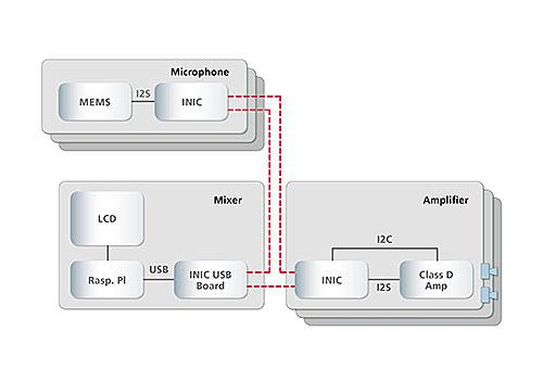 Scaling MOST150 for entry level systems on coax physical layer