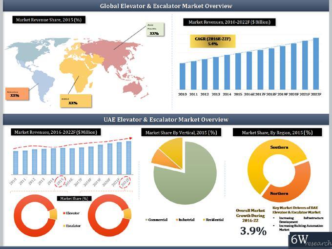 UAE Elevator and Escalator Market (2016-2022)-6Wresearch