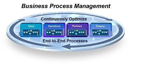 Business Process Management Software – Process Control With
