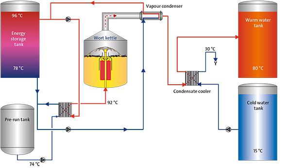 Global Thermal Energy Storage Market