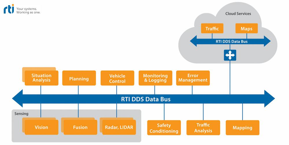 RTI Connext DDS addresses the challenges posed by autonomous cars, such as the interaction between vehicles or control systems.