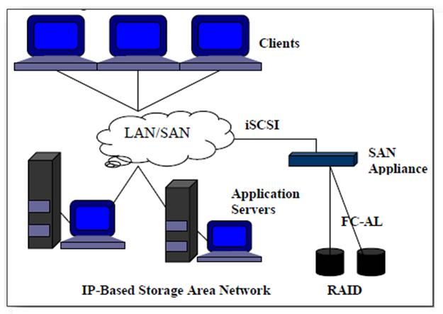 Global and Chinese IP Storage Market 2016: Industry Segments,