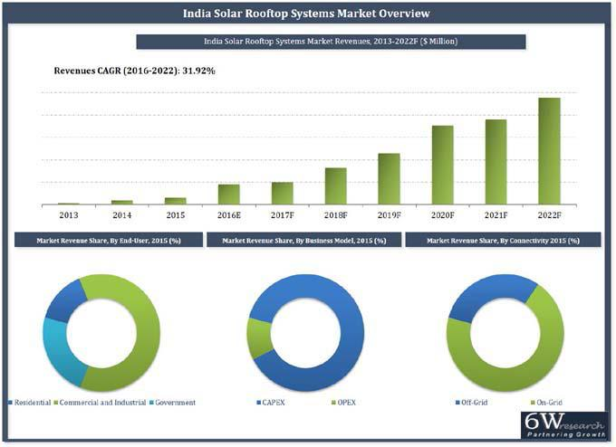 India Solar Rooftop Systems Market (2016-2022)-6Wresearch