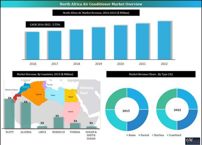 North Africa Air Conditioner Market (2016-2022)