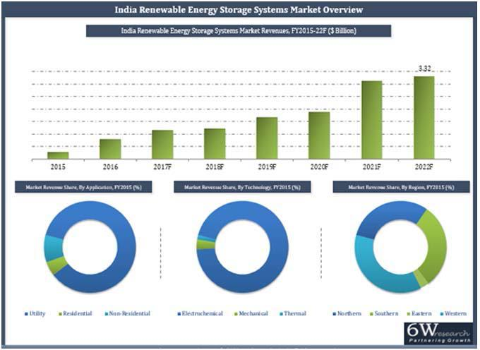 India Renewable Energy Storage Systems Market (2016-2022) Market Forecast by Technologies (Mechanical, Electrochemical and Thermal