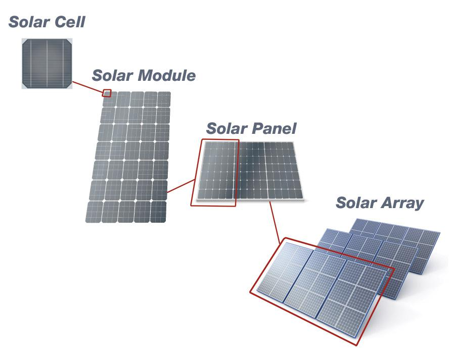Global Solar Cells and Modules Market 2016 - Hanwha, First Solar,