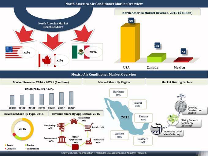 Mexico Air Conditioner Market (2016-2022)-6Wresearch