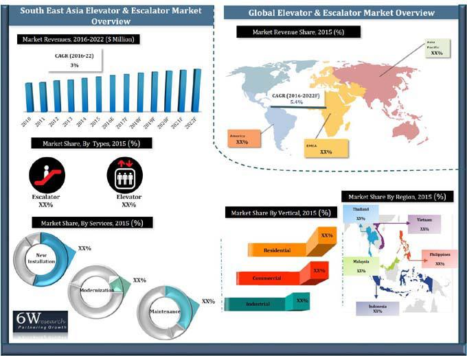 South-East Asia Elevator & Escalator Market (2016-2022) Report-6Wresearch
