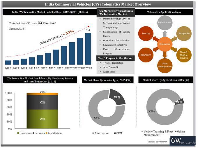 India Commercial Vehicle Telematics Market (2016-2022) Report-6Wresearch
