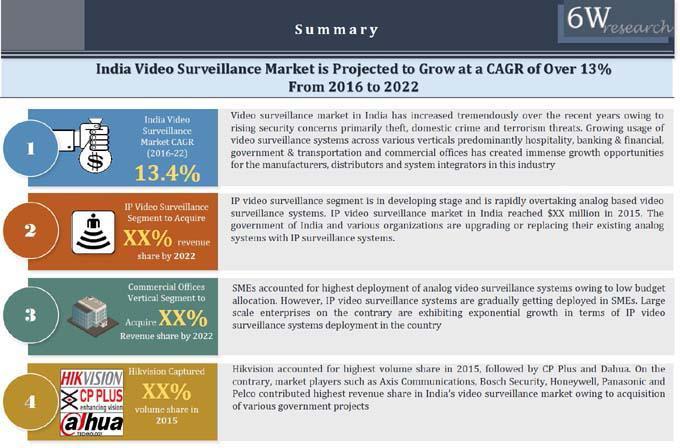 India Video Surveillance Market (2016-2022) Report-6Wresearch