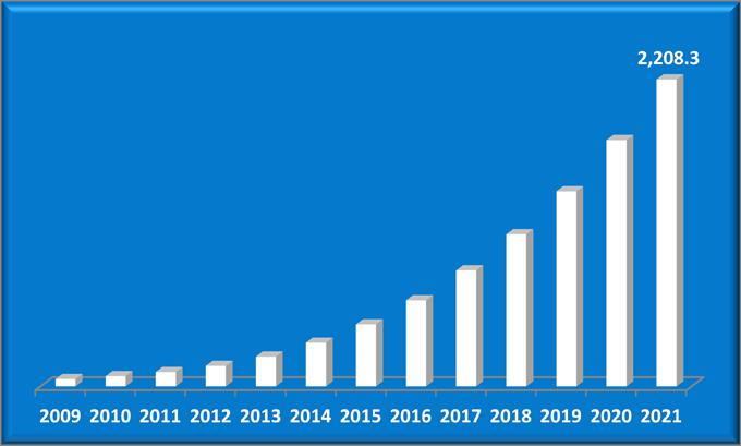 India LED Lighting Market (2015?2021)-6Wresearch