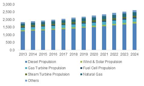 Marine Propulsion Engine Market size is expected to reach USD
