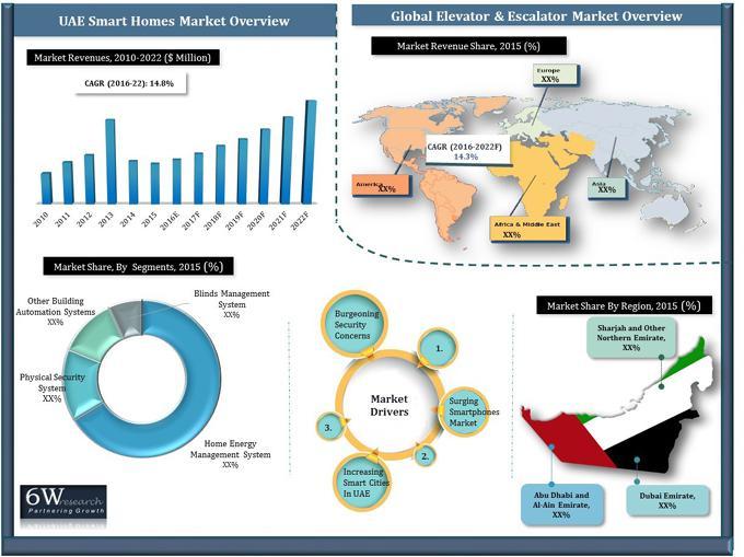 UAE Smart Homes Market (2016-2022)-6Wresearch