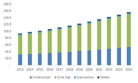 Intumescent Coatings Market size is expected to exceed USD 1.25