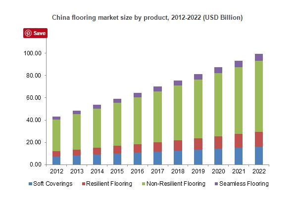 Asia pacific with strong demand from China and India flooring