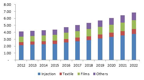 Bio (Polypropylene) PP market size to exceed USD 40 million