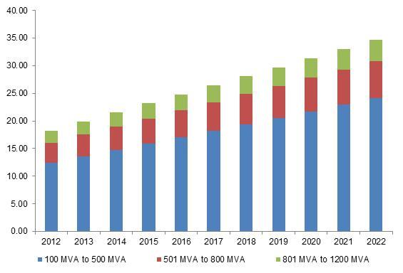 Power transformer market size worth $34.6 bn by 2022:GMI